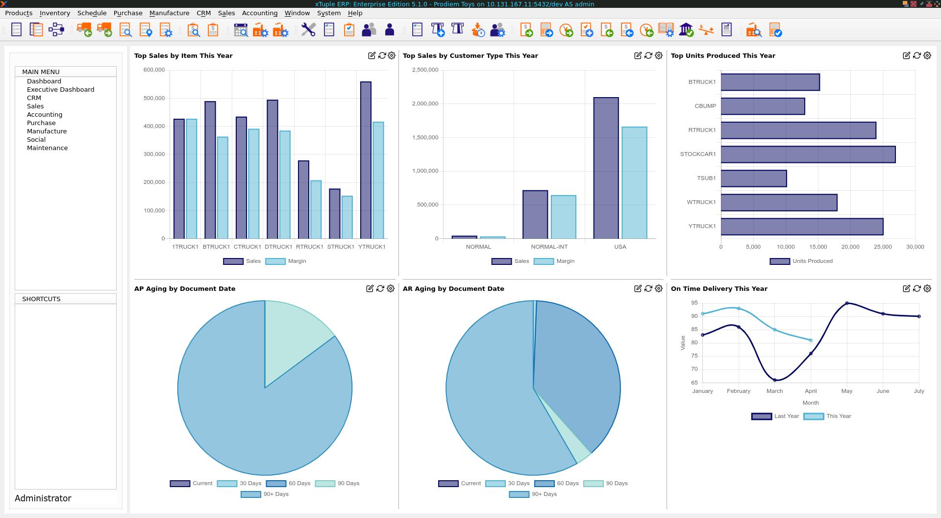 xTuple KPI Dashboards
