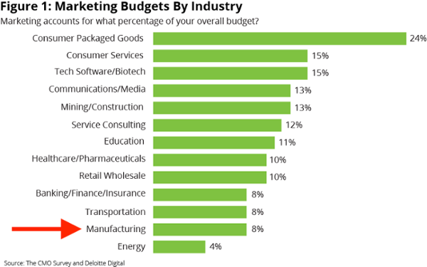 Marketing-Budget-1-GRAPHIC-ARROW