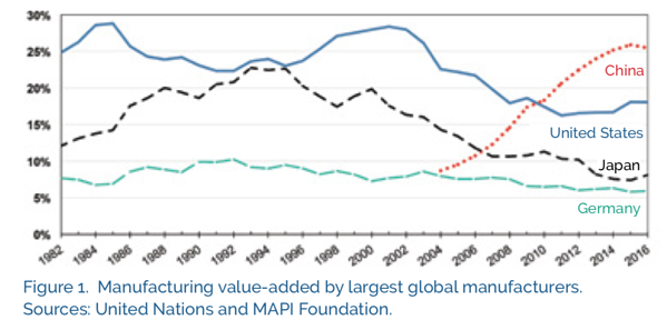 manufacturing-value-added-largest-global