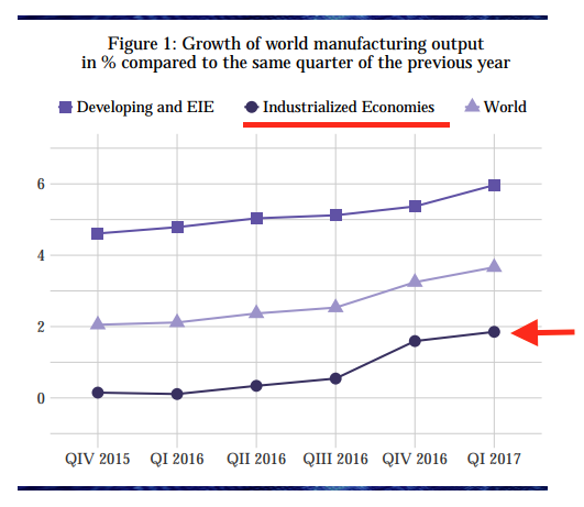 world-economic-growth-q117