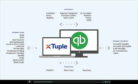 xTuple-QB-Integration-Video