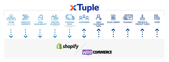 xTuple-and-Shopify-Woo-Integration-FINAL-2