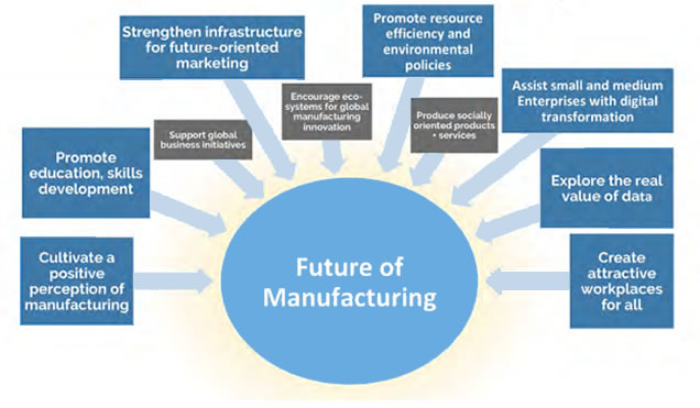 Manufacturing USA Annual Report: What it means for the Supply Chain